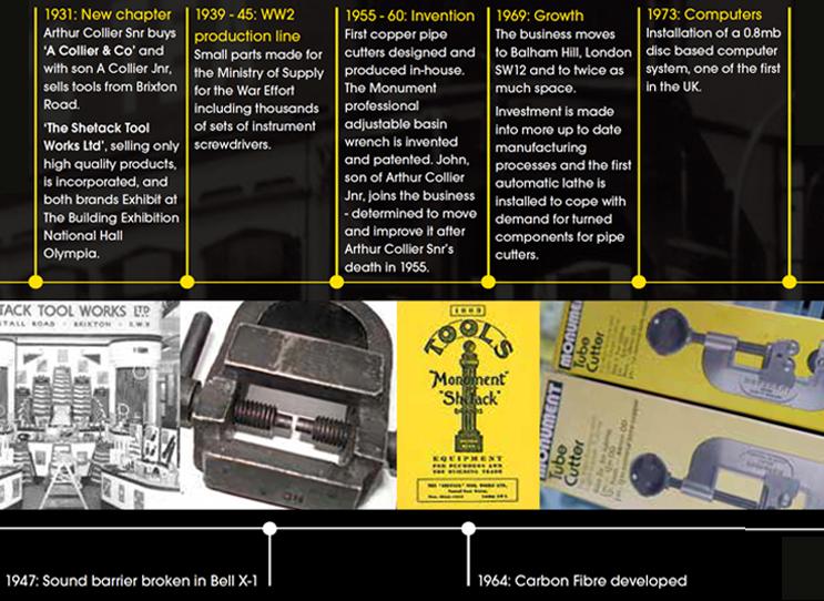 Monument Tools Credentials